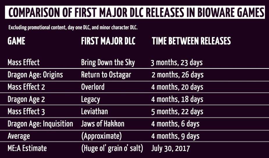 BiowareDLCcomparison